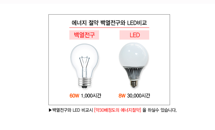 대경엘이디 - LED볼전구 11W 전구색(웜) LED볼전구 인테리어전구 DK ...
